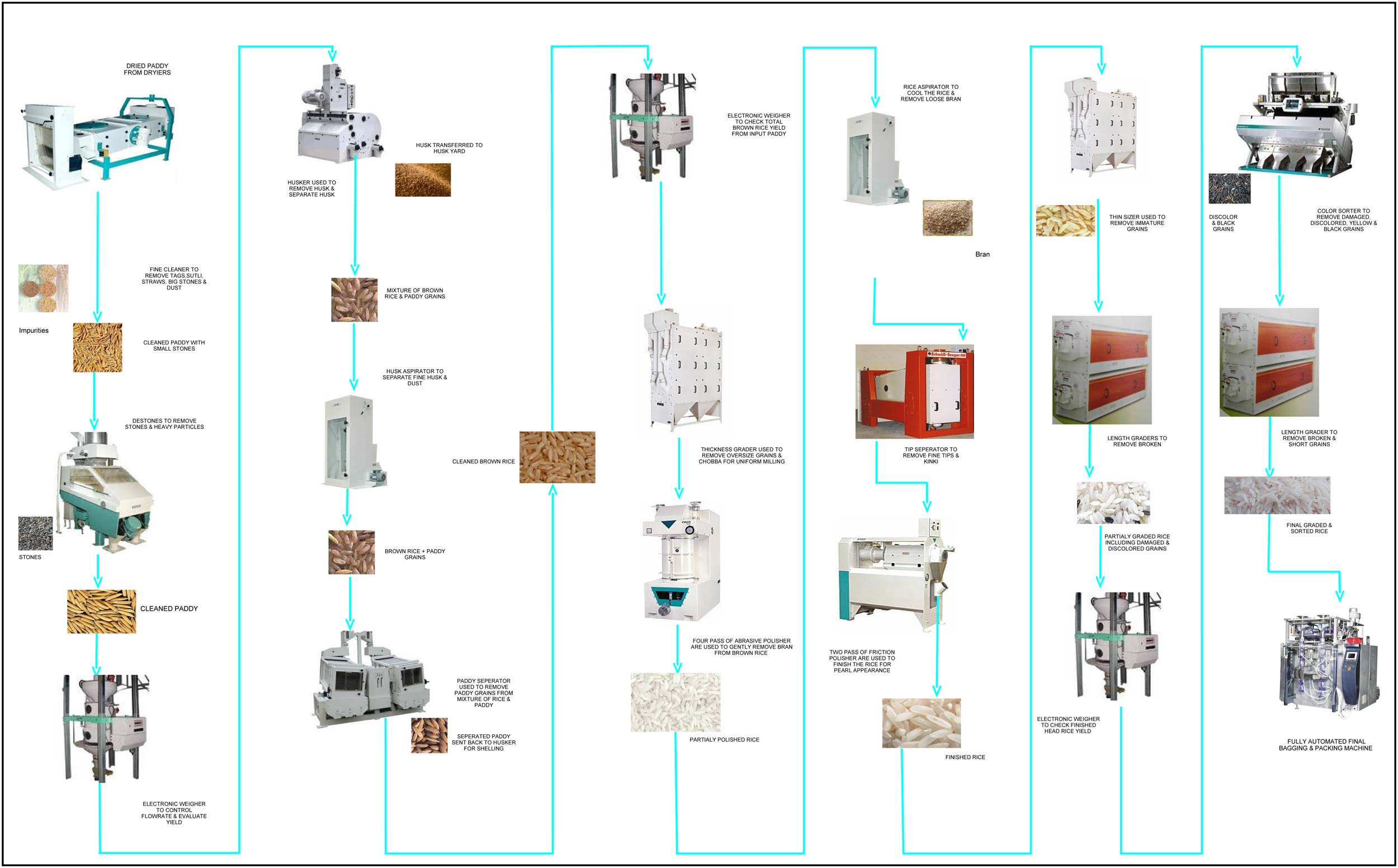Zone Valve Wiring Schematic Books Of Diagram White Rodgers Process Flow Rice Mill Readingrat Net